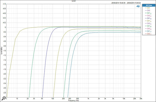 A set of high‑pass filter responses. The left‑most green curve is with the HPF bypassed, while the others illustrate a variety of HPF settings from the 25 to 250 Hz settings. It can be seen that the marked lowest and highest turnover frequencies are accurate. The preamp gain clearly diminishes fractionally with HPF setting, but only by 0.2dB, which is inaudible, and is only exposed here because of the expanded amplitude scale.