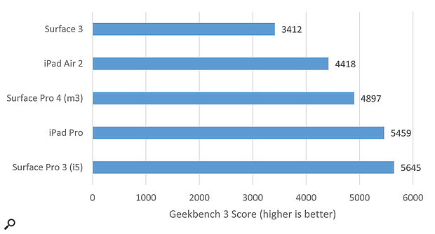 This chart illustrates the performance of various tablets I have known and loved over the years.