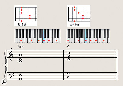 Diagram 1: Asimple A-minor to C-major chord movement. These six-note voicings sound fine played on keyboard and guitar, but sound too full when performed by real string players exactly aswritten.