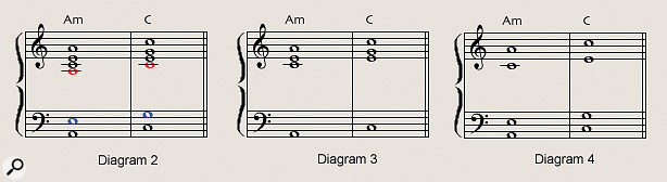 Diagram 2-4, from left: Duplicated notes within the chords are marked in red and blue (respectively, the top and second-from top notes doubled an octave lower); thinned-out versions of the two chords omit the duplicated notes; and an alternative voicing which retains the low fifth interval and omits the second-from-top notes.