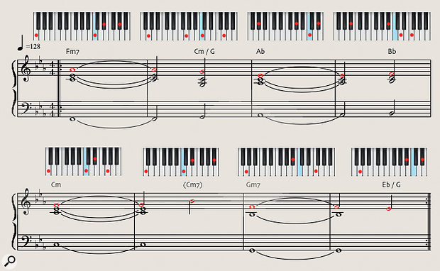 Diagram 3: The piano part of Anathema's 'Untouchable Part 2' with its repeated melodic motif marked in red.