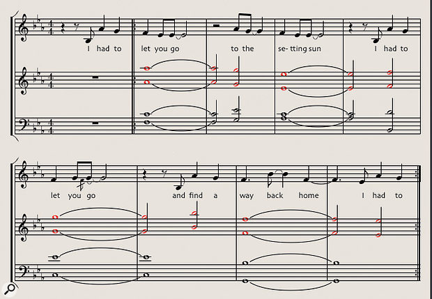 Diagram 4: The four-part string arrangement for the chorus of 'Untouchable Part 2', written for an instrumentation of first and second violins, violas and cellos. The slow movement of the violins counter-melody (marked in red) contrasts with the faster, more rhythmic vocal line.