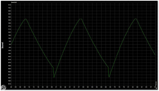 The ramp+triangle from the author's Minimoog.