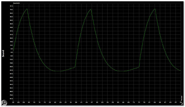 Here's the same wave produced by Minimoog V version 1.1.