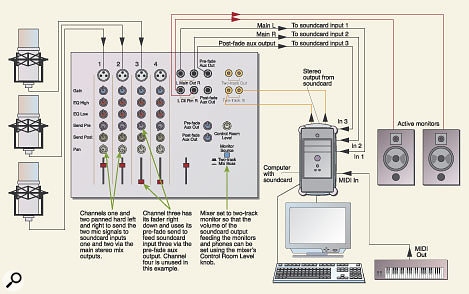 Figure 1. A very simple computer studio setup, using a small mixer to provide three independent recording channels (with mic preamplification) and basic monitor level control.