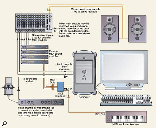 Figure 2. This system uses a larger mixer to manage the audio outputs from several hardware synths and to provide monitor control functions. A separate recording channel is fed straight to the computer for recording critical acoustic parts.