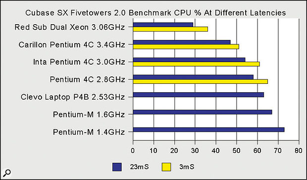 Carillon's Pentium 4C 3.4GHz PC is the fastest P4 system I've reviewed to date, and its result sits exactly in line with other P4C systems of different clock speeds, beaten only by dual-processor setups based on Intel's Xeon.