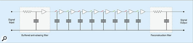 Figure 7: Adding an anti-alias filter and a reconstruction filter to the delay line.