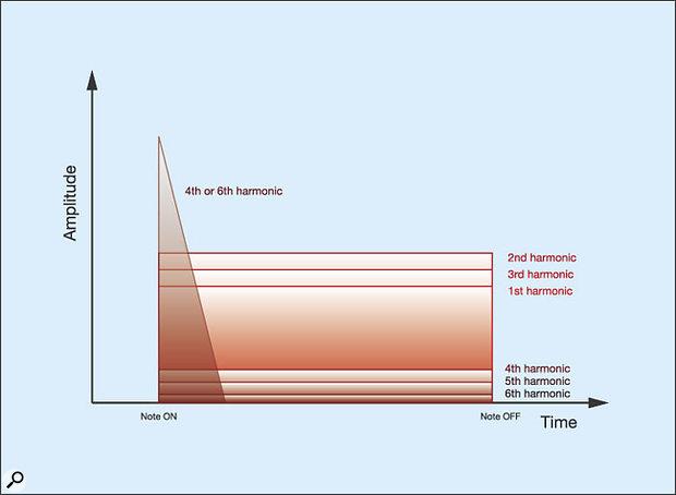 Figure 9: The Hammond percussion sound.