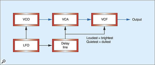 Figure 12: Adding tone modulation to Figure 11.