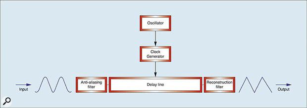 Figure 12: Modulating the clock.