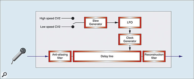 Figure 16: Providing two modulation speeds.