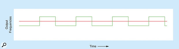 Figure A: Thickening the sound by modulating the duty cycle of a pulse wave.