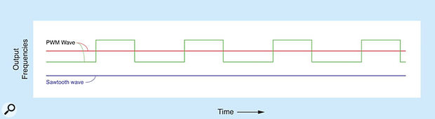 Figure B: Adding another signal to further thicken the sound.