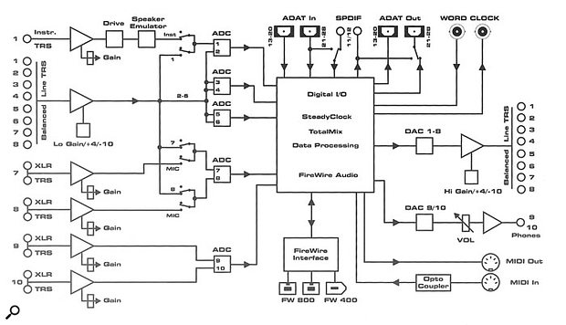 This handy block diagram, which is printed on the top surface of the Fireface, clearly illustrates the signal path of the unit and how the various elements interact with each other.