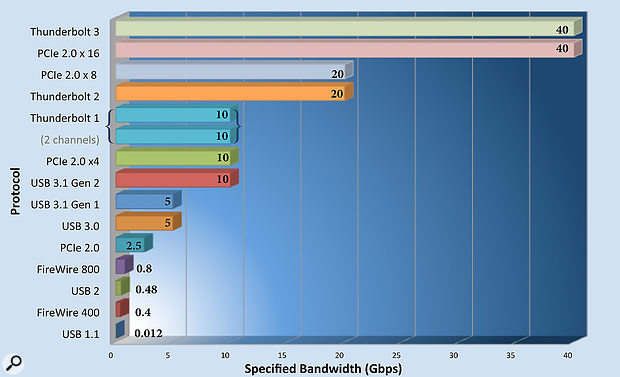 The on-paper bandwidth of several different protocols appears similar, but in practice the bandwidth is more restricted than these figures show, particularly for variations on the USB protocol. Firewire and Thunderbolt require less 'headroom'.