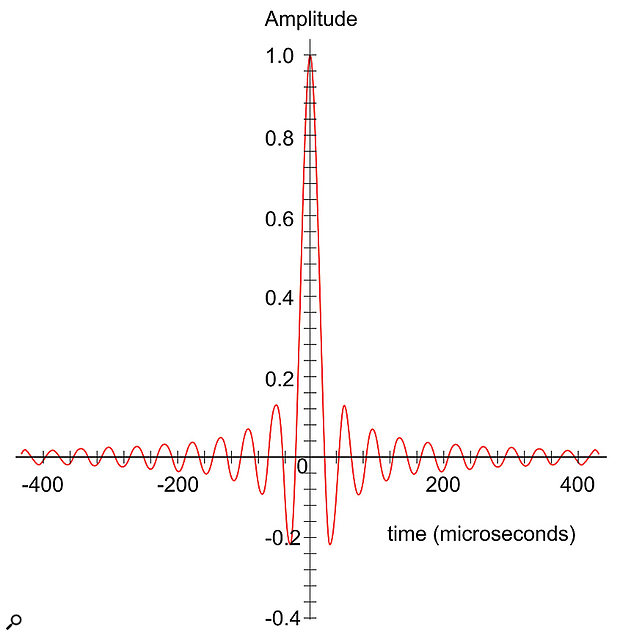 Figure 1: A typical brick-wall filter's impulse response for a 48kHz digital system. Note the pre- and post- ringing extending considerably from the central impulse. (Shown with a linear amplitude scale.)