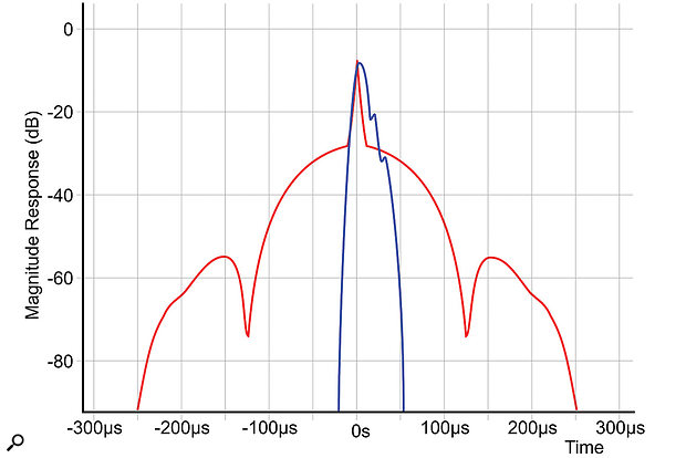 Figure 12: This graph compares the impulse response of an MQA system in a complete end-to-end configuration (blue) against a  conventional 24/192 linear-phase digital system (red). Note the amplitude scale here is logarithmic, not linear, which accounts for the very different visual presentation of the pre and post-ringing tails of the linear-phase system.