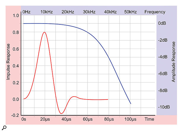 Figure 13: This graph shows both the impulse and frequency responses of the MQA system in a complete end-to-end configuration. Note the dual scales.