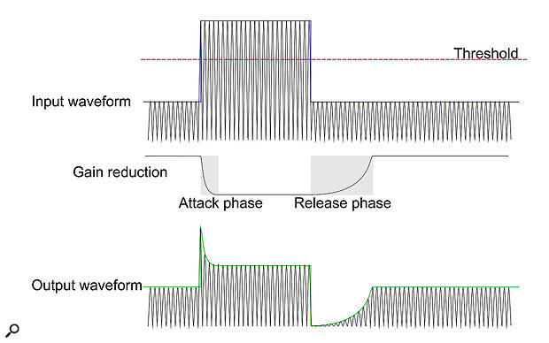 Above: a  normal attack-release response...
