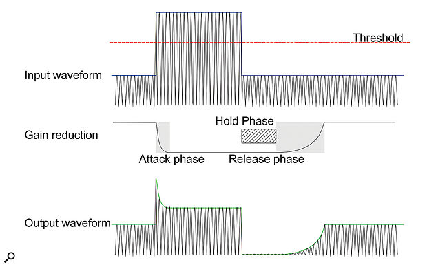 ... and here's the same input signal with a hold phase before the release.