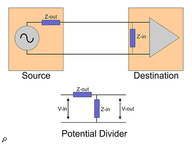 When one device's analogue output feeds another's input, the circuitry combines to form a  voltage divider.