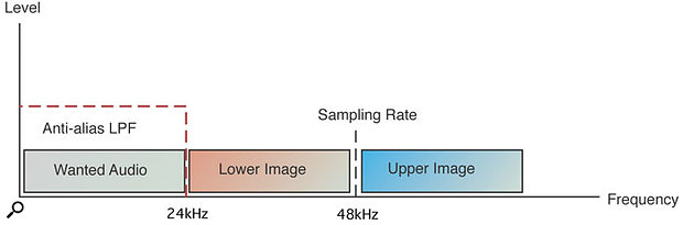 Figure 1: The D-A converter's low-pass filter, set at half the sample rate, removes the upper and lower images while keeping the wanted audio.