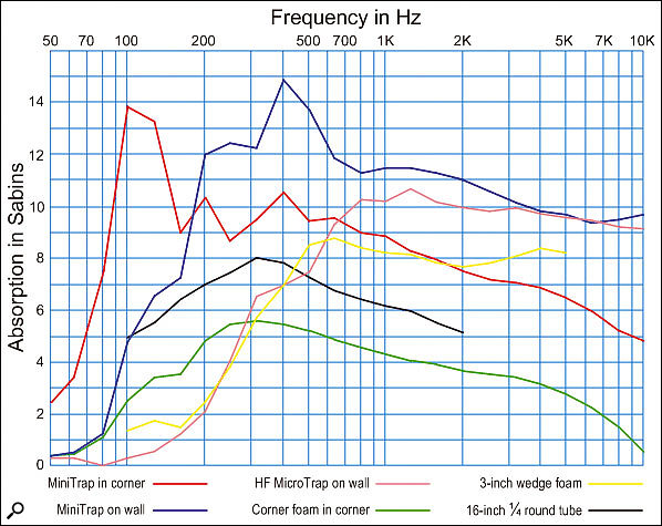 As you can see from this graph of Absorption versus Frequency, the response of the Micro Traps is similar to normal three-inch thick foam tiles, so these are therefore more suitable for wall-mounting to tame side-wall and ceiling early reflections. The Mini Traps, on the other hand, are effective down to about 200Hz when mounted flat against a wall, and down to below 100Hz when mounted across a corner.
