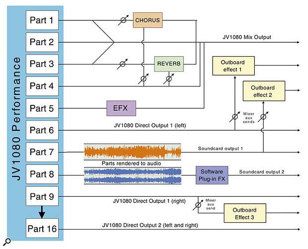 Roland XV & JV Power User Tips diagram.