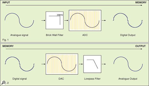A simplified diagram of the sampling/digitisation process.
