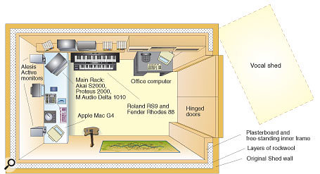 wiring a shed from a house diagram wiring image choosing a studio room on wiring a shed from a house diagram