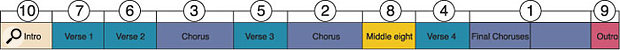 When you're setting up basic mix balances for the different sections of a song, it makes sense to pay attention to what order you do them in. This diagram shows an example of how I might proceed for a basic pop-song structure. Mixing the climax of the song (usually the final choruses) gives you a useful idea of the peak 'energy level' of the song, and then the preceding choruses can be variants on that balance. The verses are approached similarly, again usually starting with the final one. Finally, the balance of the intro, outro, and middle section can be made knowing where each section is going to or coming from. Obviously every mix is different, but the same kinds of principles can still be applied.