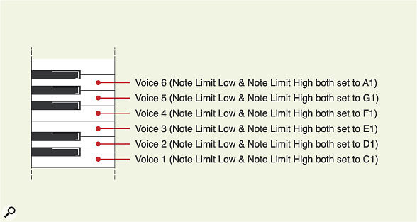 Figure 2. In Example 6, six different voices are set to the same MIDI channel, and then each one is restricted to one note by setting the Note Limit Low and Note Limit High parameters appropriately.
