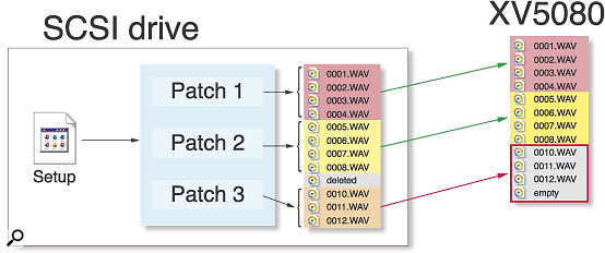 Figure 3. Here is an example of the limitations encountered when attempting to load individual sample-based Patches from previously saved Setups. Although the first two Patches here load fine, the third fails to load correctly, because the samples are loaded into different slots than they originally occupied.