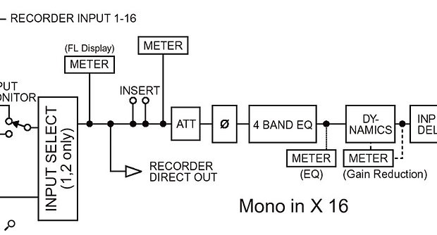 As you can see from this block diagram of the AW4416's mixer (shown in full at the back of one of the two manuals), the one disadvantage of using the channel Att controls to bring channel faders into their area of greatest control resolution is that this may interfere with any dynamics processing already set up. In such cases, the make-up gain control in the relevant dynamics section can be used instead, as long as you don't bypass it at any later stage.