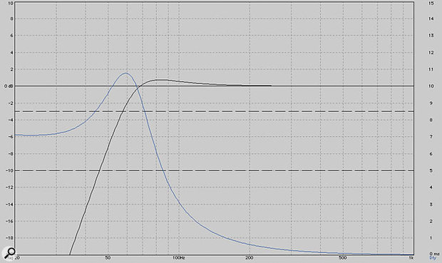 Figure 2: Calculated reflex-loaded NS10M low-frequency amplitude response (black) and group delay (blue).