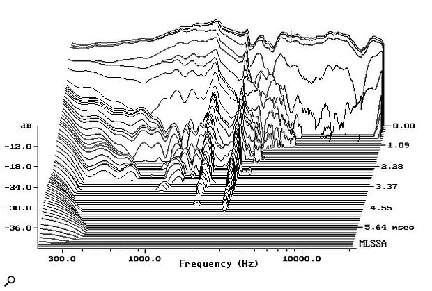 Figure 3: Measured NS10M waterfall plot.