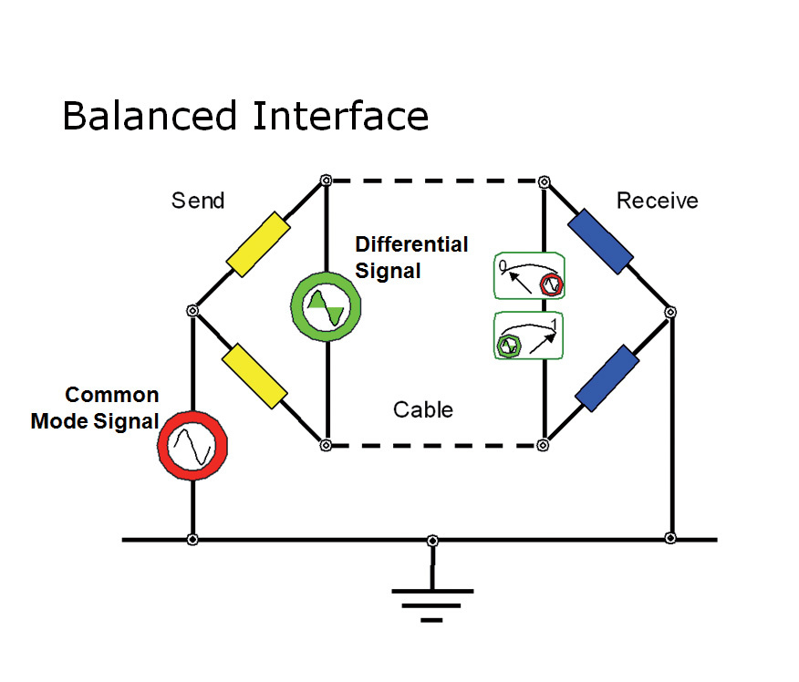 q how is impedance balancing audio different from normal balancing differential receiver a balanced line has equal impedances to ground from both the hot and