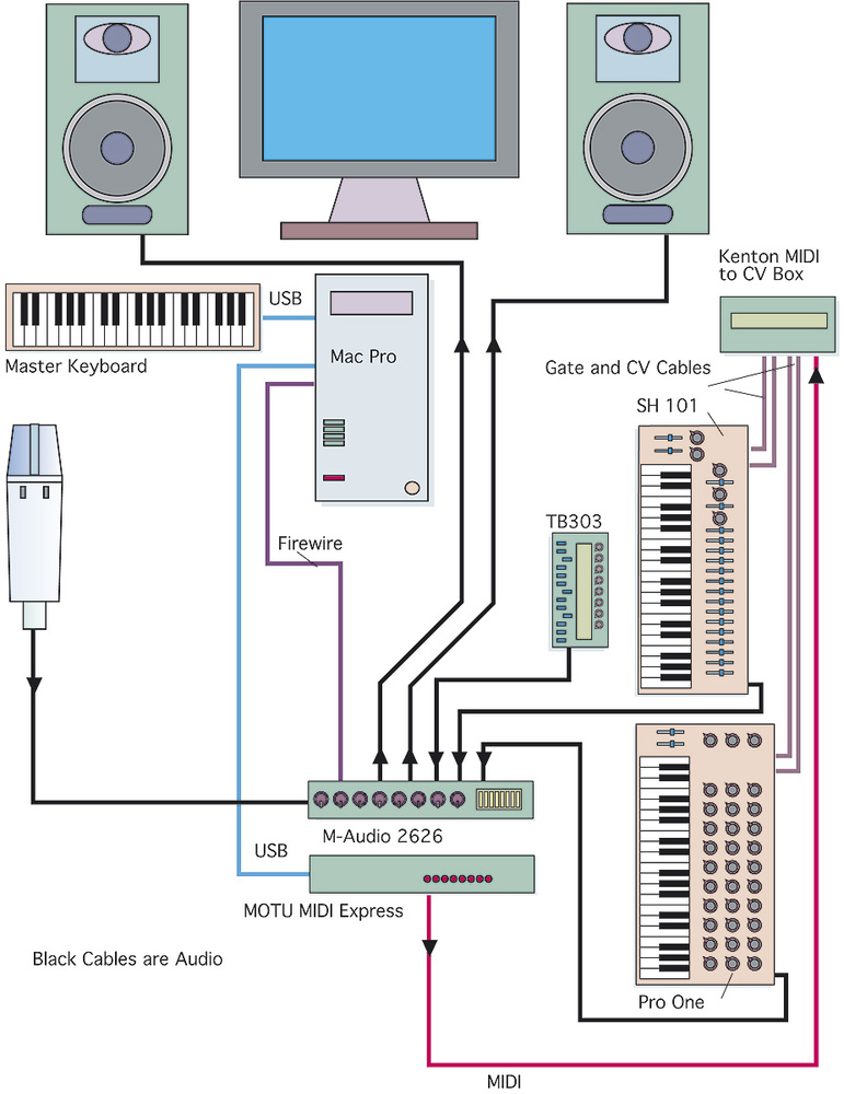 studio sos john davis this diagram shows how john has integrated his vintage synths via a motu midi express