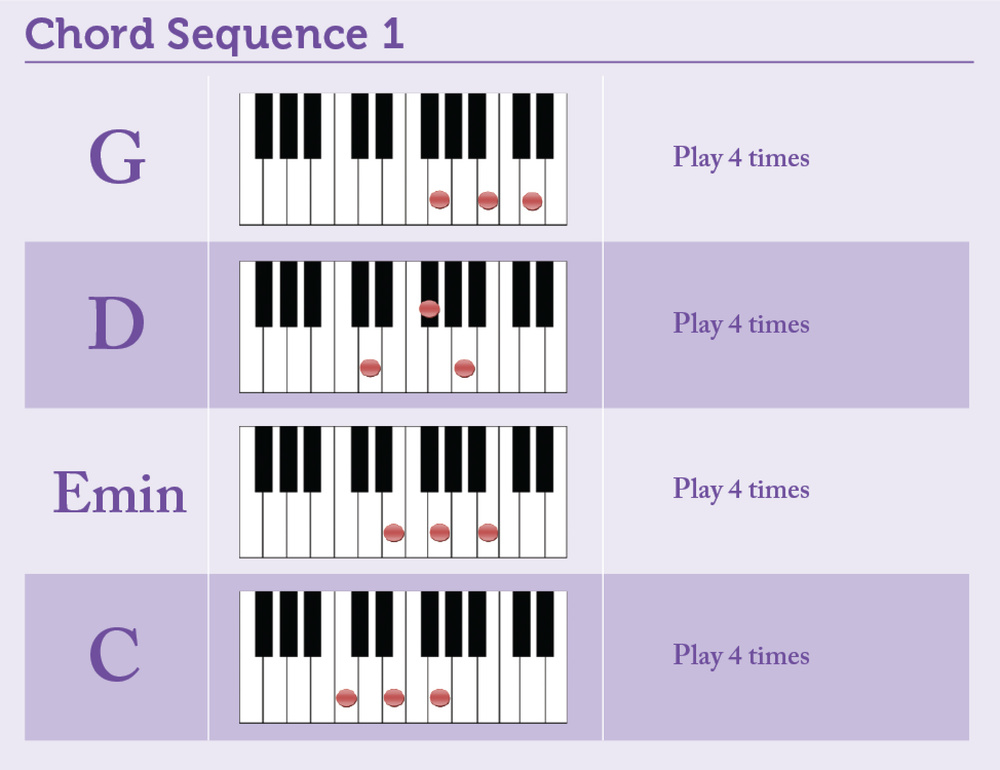 E Chord Piano Left Hand Before I go any further