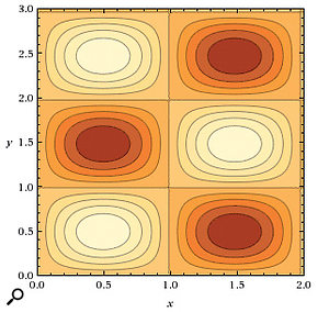 A top view of the same struck metal plate, showing contour lines corresponding to its vibration modes. The straight lines between the contours correspond to the 'nodal lines' where the amplitude of the motion is zero and therefore where the plate is still. Got that?