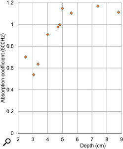 Figure 2: The absorption coefficient at 500Hz plotted against average depth for the products tested.