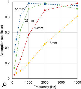 Figure 3: The performance of a  porous absorbent is strongly influenced by the thickness of the treatment (data from MJ Cocker, Handbook Of Acoustics, John Wiley & Sons, 1998).