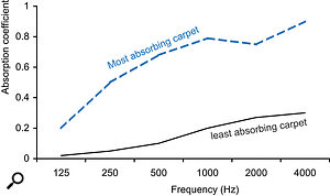Figure 7: The absorption of carpets varies greatly. The graph shows the least and most absorbing carpets from tables in acoustic engineering textbooks (after TJ Cox and P D'Antonio, Acoustic Absorbers & Diffusers, CRC Press, 2009).
