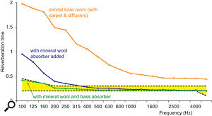 Figure 9: Adding treatment to a  room to get within the desired reverberation time range (shaded in yellow).