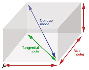 In a rectangular room you'll get a set of Axial modes for each single room dimension (length, width, and height), plus a further set of Tangential modes involving two surfaces (for example, across the diagonal dimension of the room) with levels 3dB lower than the Axial ones, and yet another set of Oblique modes involving three surfaces (the most obvious being between the top corner on one side of the room and the bottom corner of the other), with levels 6dB lower than the Axial ones.
