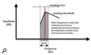 2. The masking threshold around aloudtone within acritical band.
