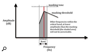 2. The masking threshold around a loud tone within a critical band.