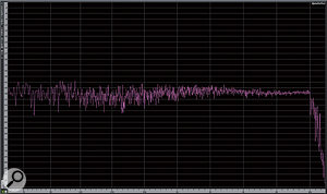 4. Pink noise encoded by iTunes MP3 at 128kbps.