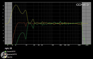 These plots show the original measurement (green), calculated filter response (yellow) and intended end result (orange) from the right of my pair of PMC DB1 speakers, mounted next to alarge desk. The light grey areas are the 'out of bounds' regions where the software stops trying to correct the response.